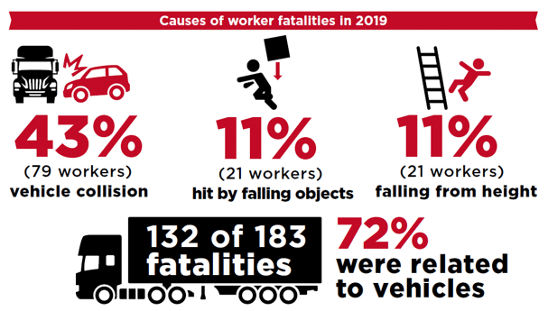 Worker Fatalities Australia 2019